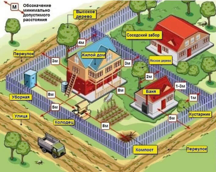 Растояние между постройками