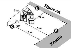 Размещение гаража и пристроек на красную линию