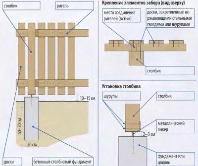 Схема монтажа деревянного ограждения для палисадника
