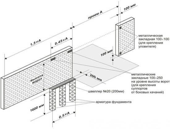 Схема фундамента для ворот откатного типа