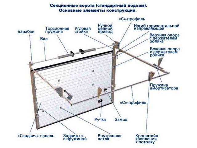 Конструкция подьемно секционных ворот
