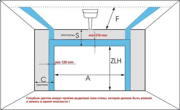 Стандартные размеры секционных конструкций