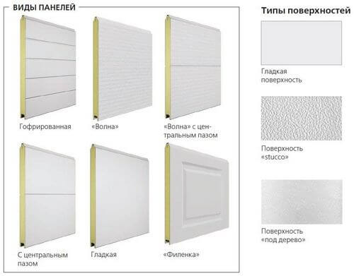 Виды и типы панелей для ворот