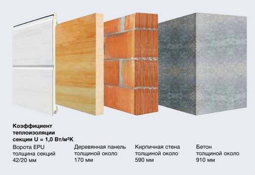 Сравниваем панели с строительными материалами