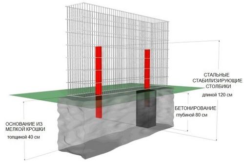 Схема ограждения с бетонированным фундаментом