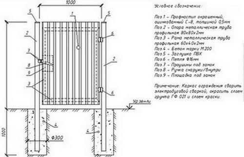 Калитка из профлиста, описание конструкции