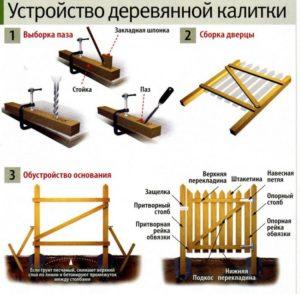Схема сборки деревянной калитки