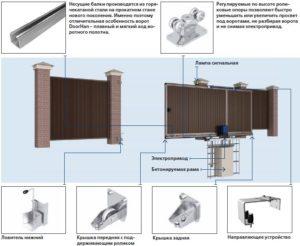 Устройство и элементы откатных ворот