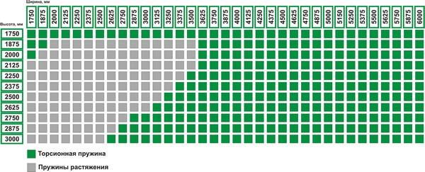 Сетка размеров секционных конструкций Alutech