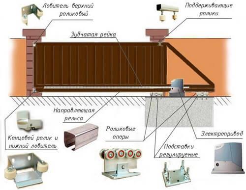 Конструкция раздвижных ворот и ее составляющие