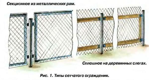 Варианты конструкции ограждения из сетки рабицы