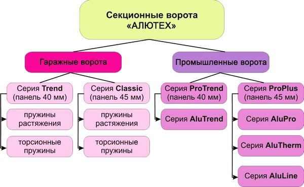 Различные виды ворот продукции Алютех