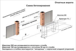 Схема бетонирования фундамента для откатных ворот
