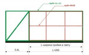 Размеры частей откатных ворот