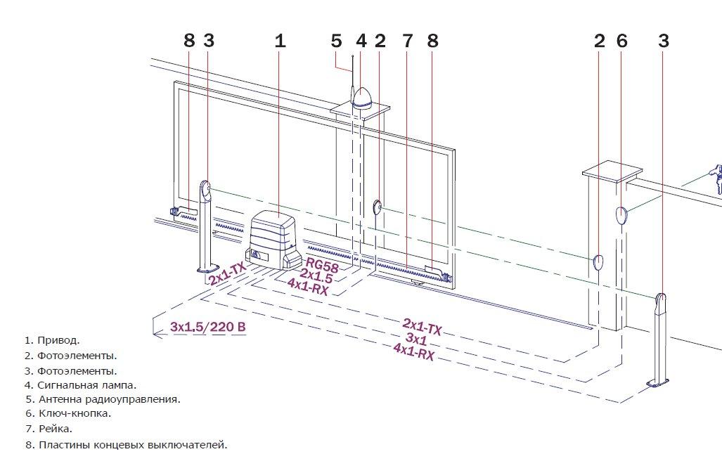 Как сделать автоматику на откатные ворота своими руками