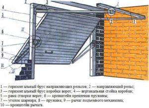 Схема подьемных ворот для гаража