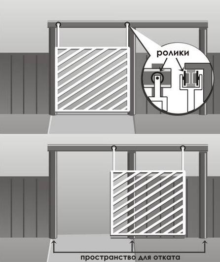 Подвесные раздвижные ворота