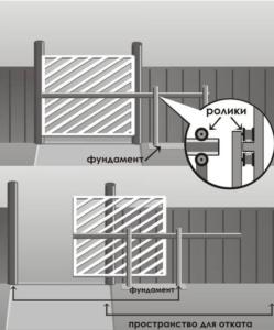 Консольные конструкции откатных ворот
