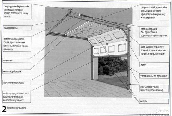 Самодельные гаражные ворота своими руками 166