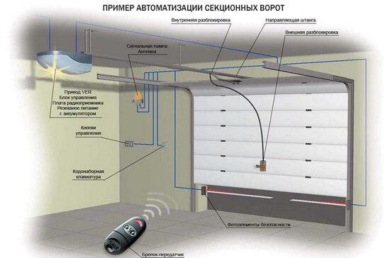 Пример автоматизации секционных ворот для гаража
