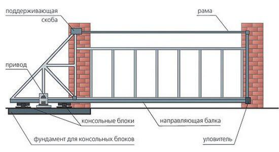 Количество фурнитуры и места ее установки