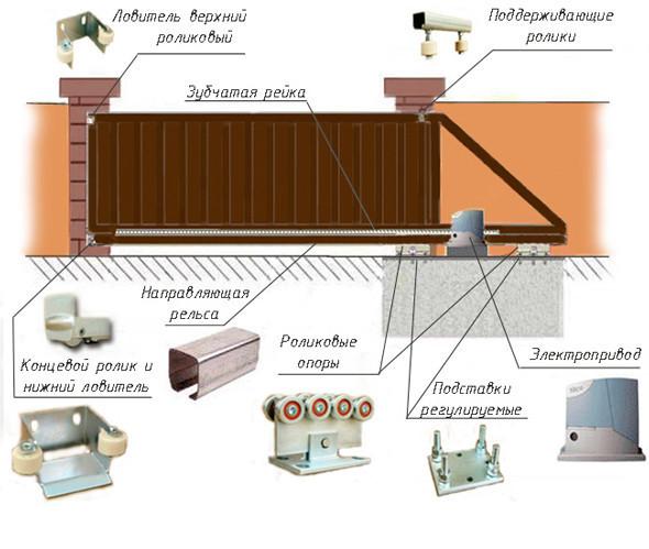Схема автоматики для раздвижных ворот