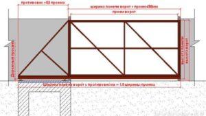 Схема замера откатной конструкции