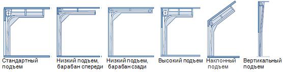 Типы различной подьема высоты