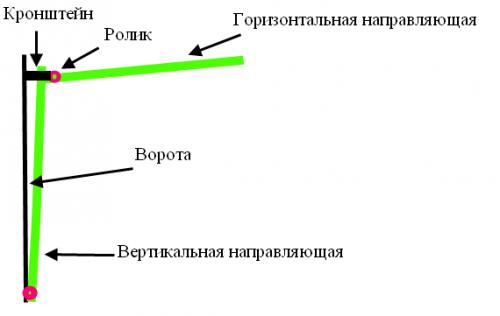 Схема рамы