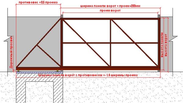 Определяем размеры будущих ворот