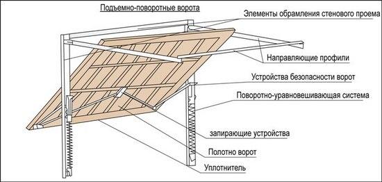 Подьемно поворотные конструкции